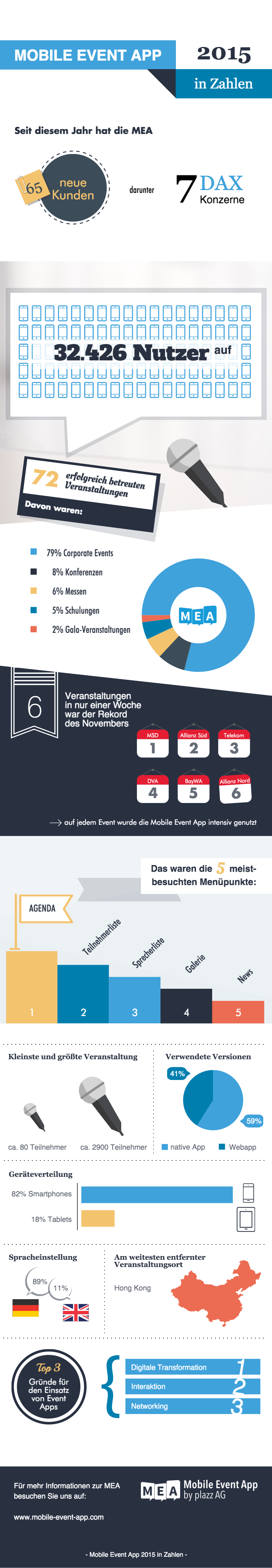 Happy New Year: Die MEA 2015 in Zahlen