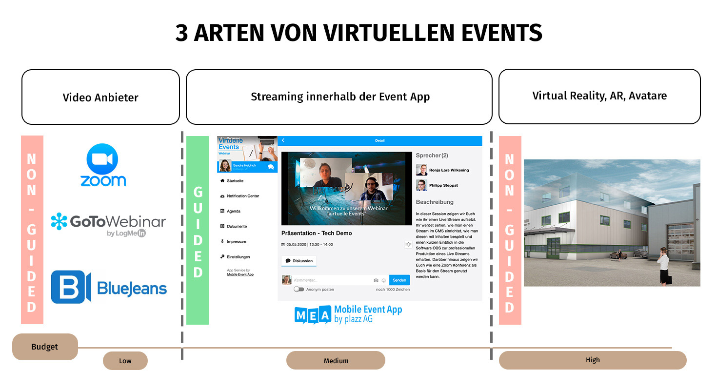3 arten von virtuellen events