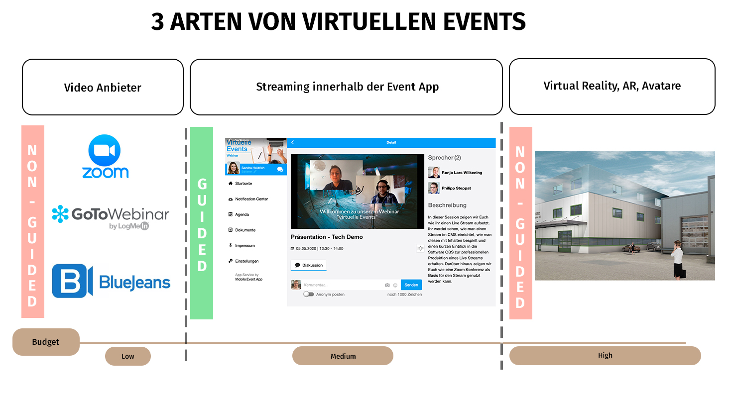 Beispiele virtueller events