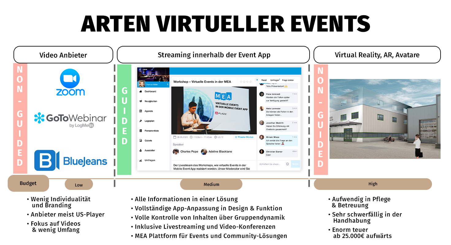 event app arten virtueller events